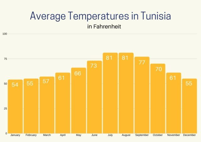 Graph of Average temperatures in Tunisia throughout the year.