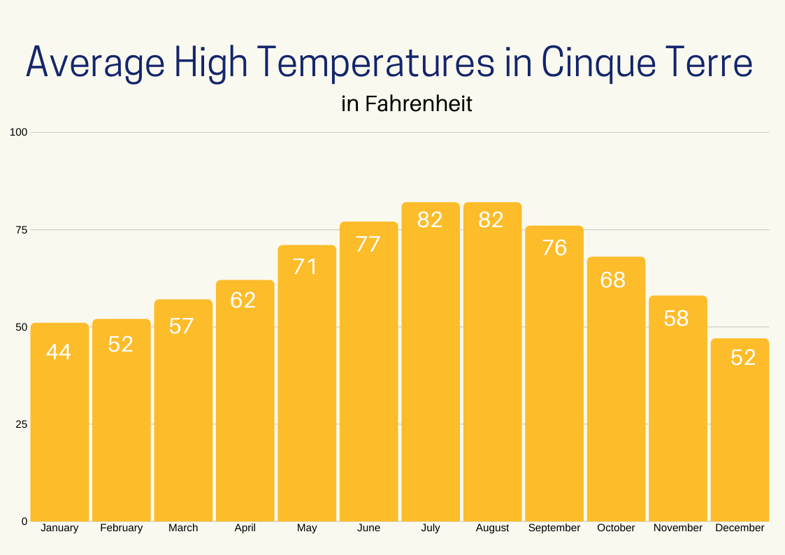 Graph Average High Temperatures by month in Cinque Terre