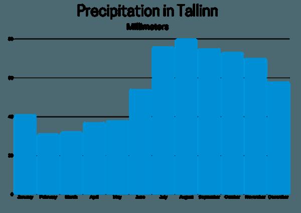 Average Precipitation in Tallinn