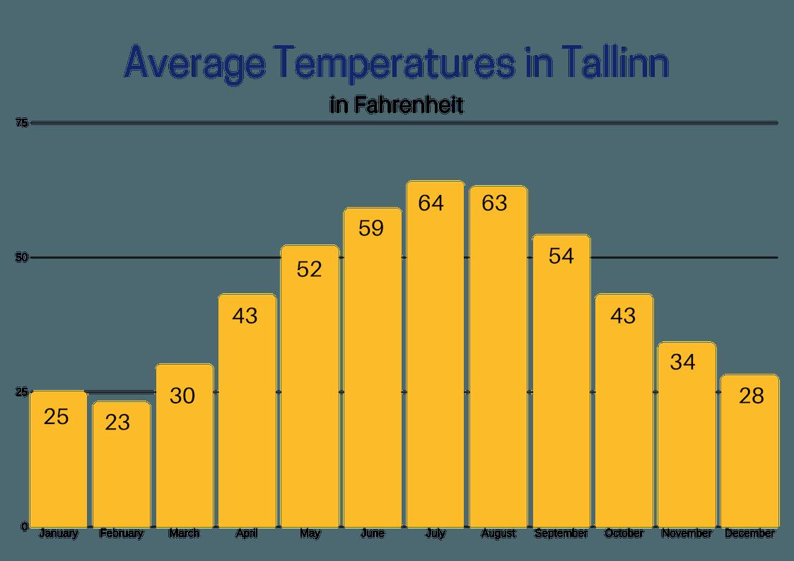 Average temperatures in Tallinn