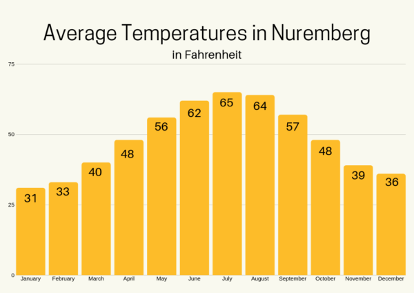 Average high temps in Nuremberg.