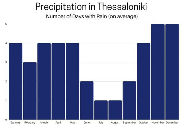 Average Rainfall in Thessaloniki.