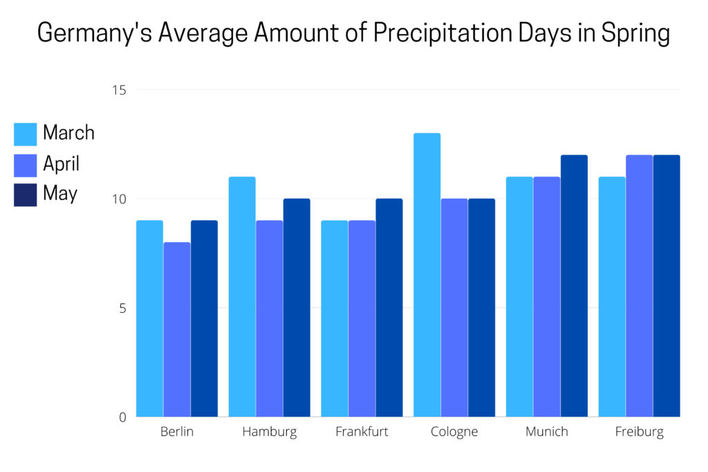 Graph showing average rain days in spring in Germany.