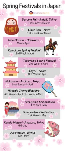 Infographic telling when the best spring festivals in Japan are.