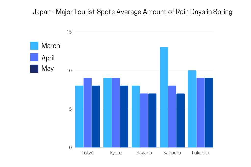 Rainfall during the spring months in Japan.