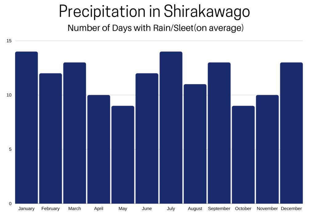 Shirakawago annual average precipitation.