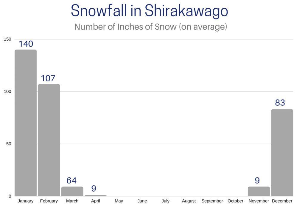 Graph of snowfall throughout the year in Shirakawago.