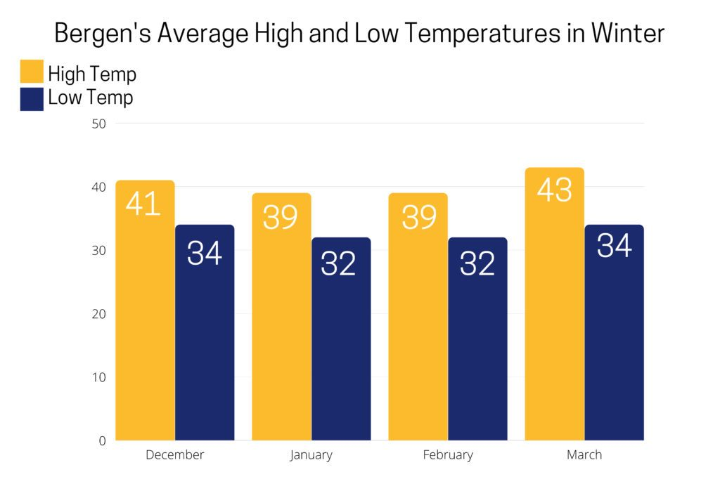 Bergen's Average High and Low Temperatures in Winter chart.