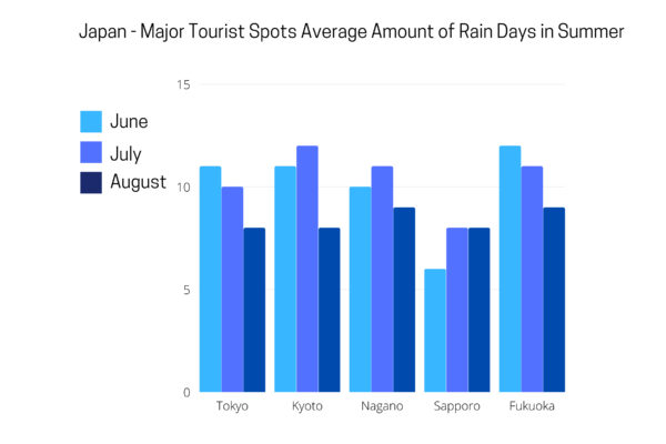 Average rainfall in 5 major tourist spots in Japan.